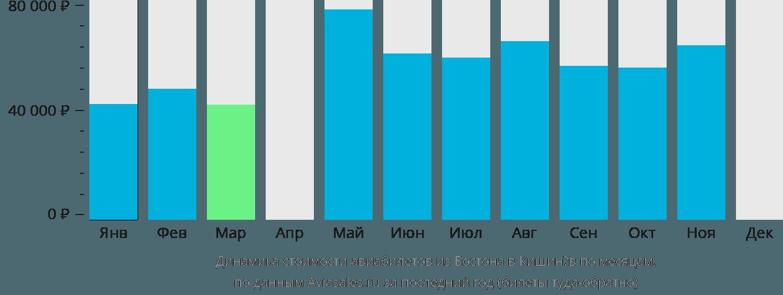 Динамика стоимости авиабилетов из Бостона в Кишинёв по месяцам