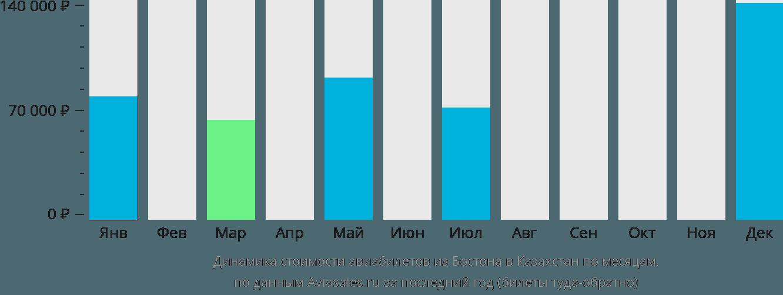 Динамика стоимости авиабилетов из Бостона в Казахстан по месяцам