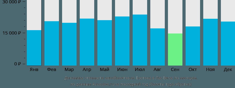 Динамика стоимости авиабилетов из Бостона в Лас-Вегас по месяцам