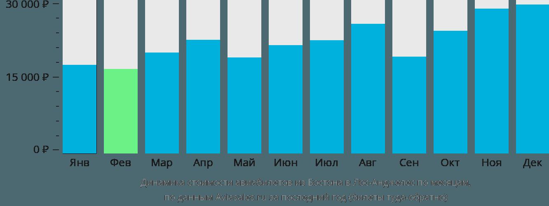 Динамика стоимости авиабилетов из Бостона в Лос-Анджелес по месяцам