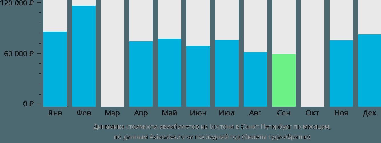 Динамика стоимости авиабилетов из Бостона в Санкт-Петербург по месяцам