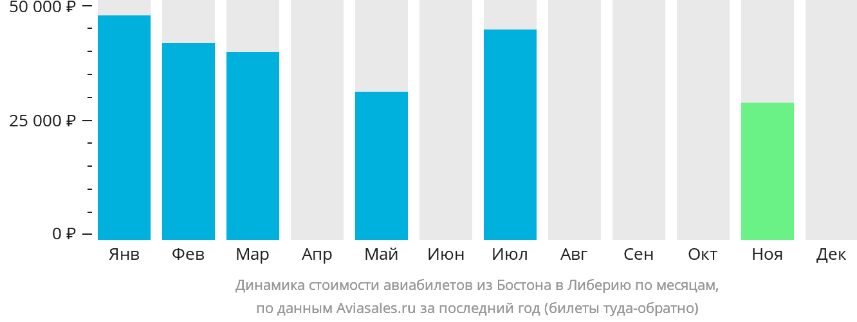 Динамика стоимости авиабилетов из Бостона в Либерию по месяцам