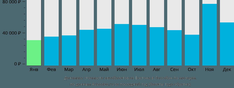 Динамика стоимости авиабилетов из Бостона в Лиссабон по месяцам