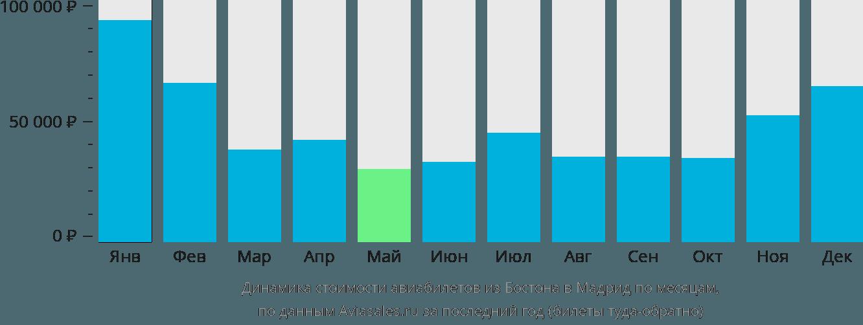 Динамика стоимости авиабилетов из Бостона в Мадрид по месяцам