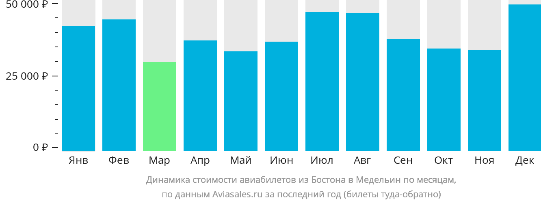Динамика стоимости авиабилетов из Бостона в Медельин по месяцам