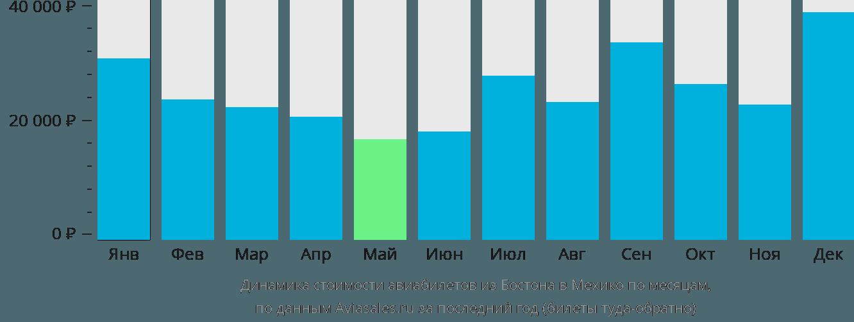 Динамика стоимости авиабилетов из Бостона в Мехико по месяцам
