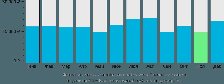 Динамика стоимости авиабилетов из Бостона в Майами по месяцам