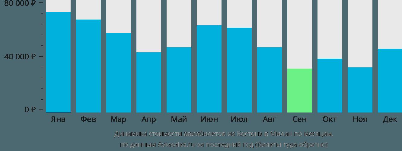 Динамика стоимости авиабилетов из Бостона в Милан по месяцам