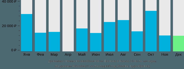 Динамика стоимости авиабилетов из Бостона в Канзас-Сити по месяцам