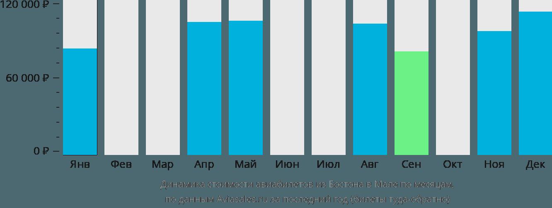 Динамика стоимости авиабилетов из Бостона в Мале по месяцам