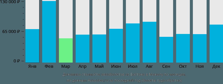 Динамика стоимости авиабилетов из Бостона в Манилу по месяцам