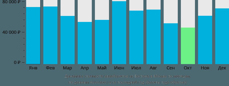Динамика стоимости авиабилетов из Бостона в Москву по месяцам