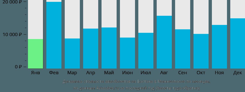 Динамика стоимости авиабилетов из Бостона в Миннеаполис по месяцам