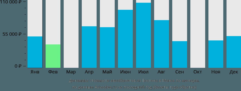 Динамика стоимости авиабилетов из Бостона в Минск по месяцам