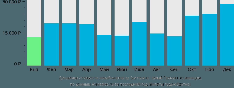 Динамика стоимости авиабилетов из Бостона в Новый Орлеан по месяцам