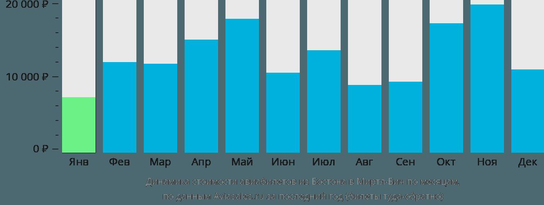 Динамика стоимости авиабилетов из Бостона в Миртл-Бич по месяцам