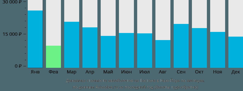 Динамика стоимости авиабилетов из Бостона в Нью-Йорк по месяцам
