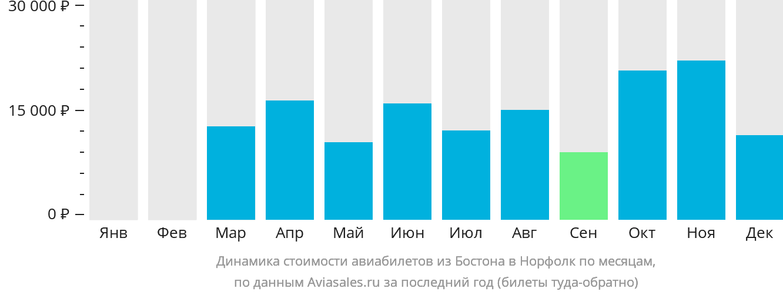 Динамика стоимости авиабилетов из Бостона в Норфолк по месяцам