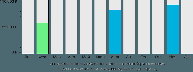 Динамика стоимости авиабилетов из Бостона в Новосибирск по месяцам