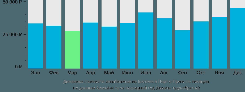 Динамика стоимости авиабилетов из Бостона в Порт-о-Пренс по месяцам