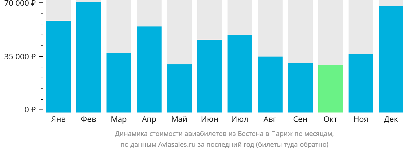 Динамика стоимости авиабилетов из Бостона в Париж по месяцам