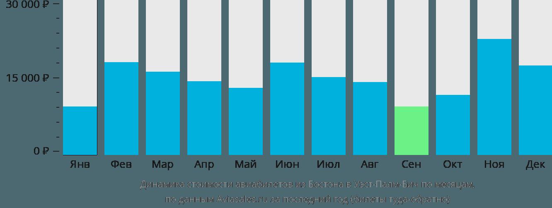 Динамика стоимости авиабилетов из Бостона в Уэст-Палм-Бич по месяцам