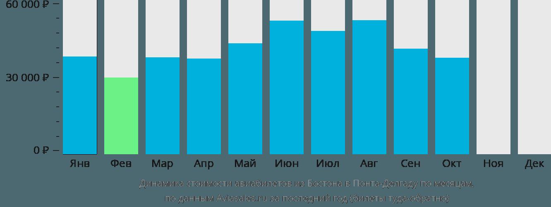 Динамика стоимости авиабилетов из Бостона в Понта-Делгаду по месяцам