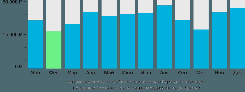 Динамика стоимости авиабилетов из Бостона в Портленд по месяцам