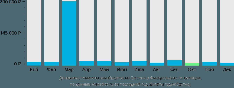 Динамика стоимости авиабилетов из Бостона в Филадельфию по месяцам