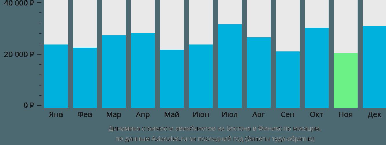 Динамика стоимости авиабилетов из Бостона в Финикс по месяцам