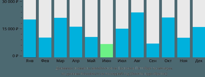 Динамика стоимости авиабилетов из Бостона в Питтсбург по месяцам