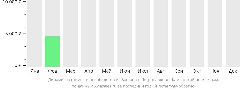 Динамика стоимости авиабилетов из Бостона в Петропавловск-Камчатский по месяцам