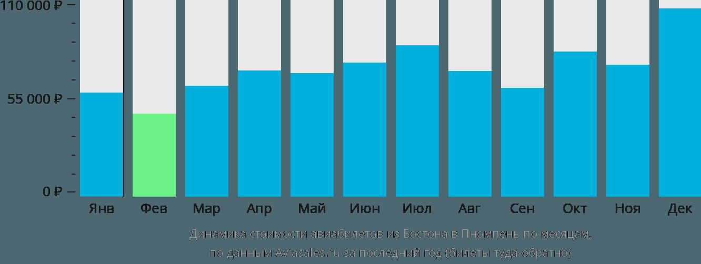 Динамика стоимости авиабилетов из Бостона в Пномпень по месяцам
