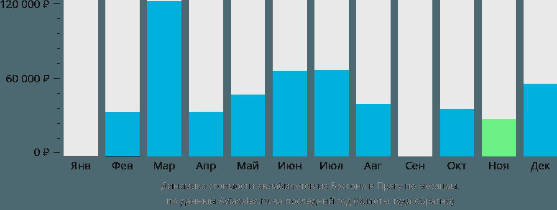 Динамика стоимости авиабилетов из Бостона в Прагу по месяцам