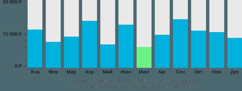 Динамика стоимости авиабилетов из Бостона в Роли по месяцам