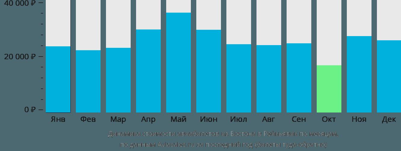 Динамика стоимости авиабилетов из Бостона в Рейкьявик по месяцам