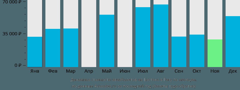 Динамика стоимости авиабилетов из Бостона в Ригу по месяцам