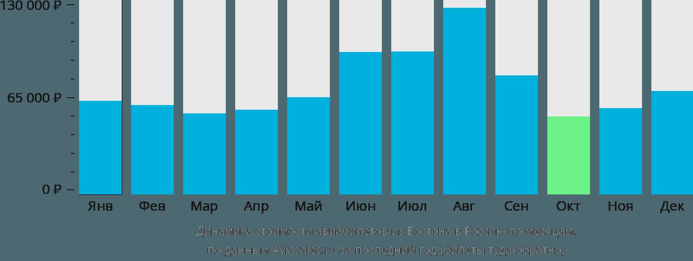Динамика стоимости авиабилетов из Бостона в Россию по месяцам