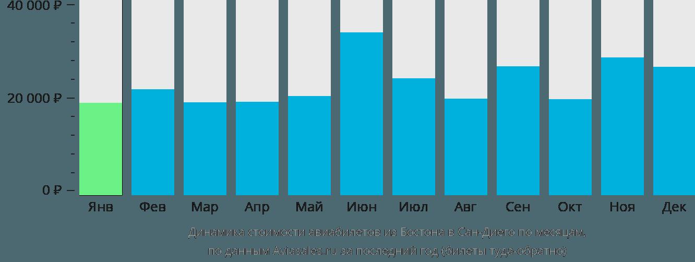 Динамика стоимости авиабилетов из Бостона в Сан-Диего по месяцам
