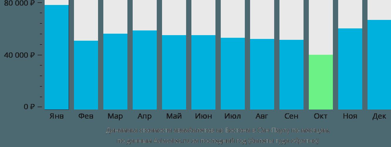 Динамика стоимости авиабилетов из Бостона в Сан-Паулу по месяцам