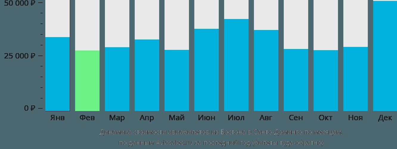 Динамика стоимости авиабилетов из Бостона в Санто-Доминго по месяцам