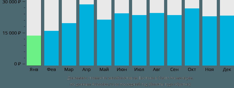 Динамика стоимости авиабилетов из Бостона в Сиэтл по месяцам