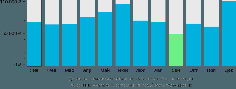 Динамика стоимости авиабилетов из Бостона в Сеул по месяцам
