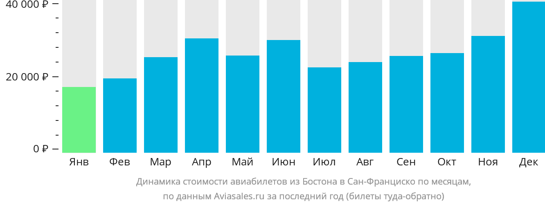 Динамика стоимости авиабилетов из Бостона в Сан-Франциско по месяцам