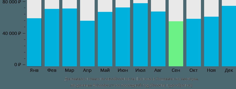Динамика стоимости авиабилетов из Бостона в Хошимин по месяцам