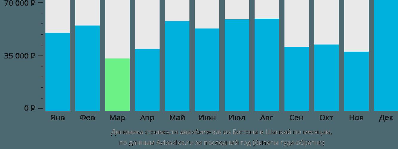 Динамика стоимости авиабилетов из Бостона в Шанхай по месяцам