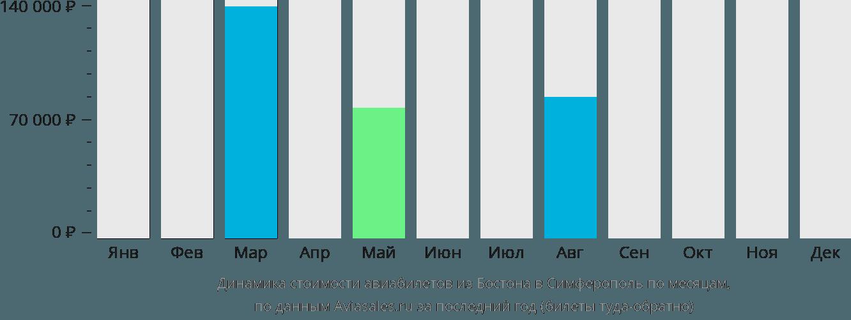 Динамика стоимости авиабилетов из Бостона в Симферополь по месяцам