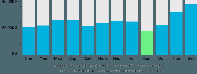 Динамика стоимости авиабилетов из Бостона в Сан-Хуан по месяцам