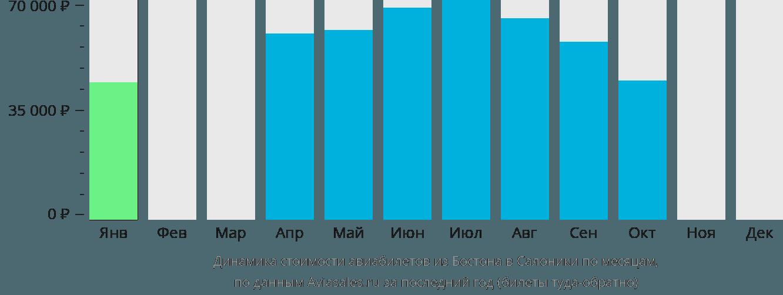 Динамика стоимости авиабилетов из Бостона в Салоники по месяцам