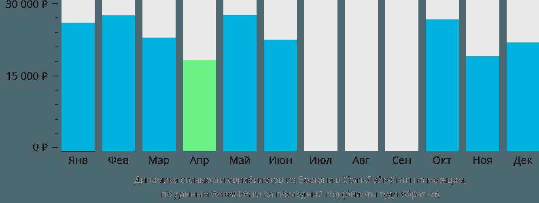 Динамика стоимости авиабилетов из Бостона в Солт-Лейк-Сити по месяцам